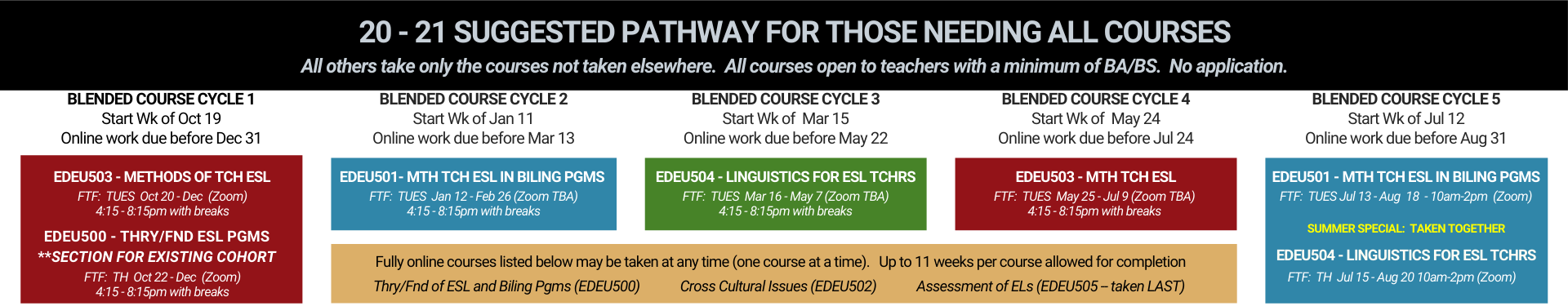 ESL/Bilingual Endorsement Fast Track Alternative Pathway  20 - 21 SUGGESTED PATHWAY FOR THOSE NEEDING ALL COURSES All others take only the courses not taken elsewhere.  All courses open to teachers with a minimum of BA/BS.  No application. EDEU503 - METHODS OF TCH ESL EDEU500 - THry/Fnd ESL PGMS EDEU501 - MTH TCH ESL IN BILING PGMS  EDEU504 - Linguistics for ESL Tchrs EDEU503 - MTH TCH ESL EDEU501 - MTH TCH ESL IN BILING PGMS EDEU504 - Linguistics for ESL Tchrs  Fully online courses listed below may be taken at any time (one course at a time).   Up to 11 weeks per course allowed for completion Thry/Fnd of ESL and Biling Pgms (EDEU500)             Cross Cultural Issues (EDEU502)             Assessment of ELs (EDEU505 -- taken LAST)