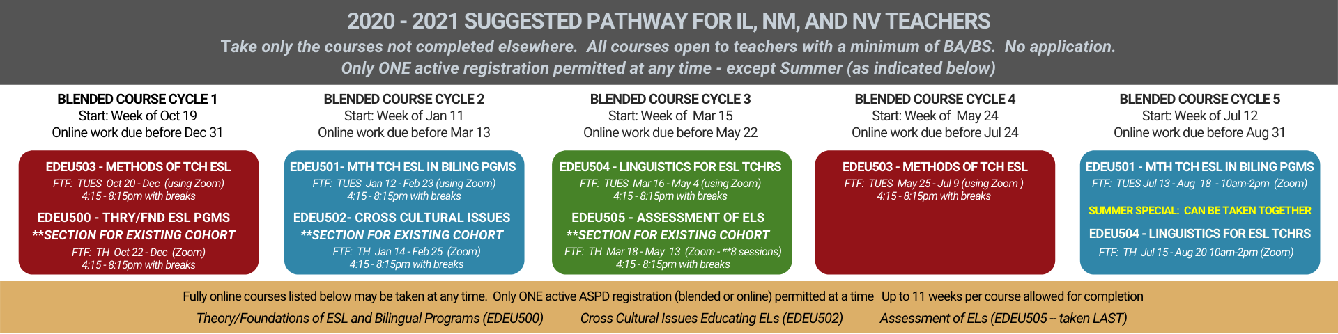 ESL/Bilingual Endorsement Fast Track Alternative Pathway  2021 SUGGESTED PATHWAY FOR TEACHERS NEEDING IL, NM, NV ESL Endorsements, IL Bilingual Endorsements, New Mexico TESOL Endorsement, NEVADA TESOL Endorsement.  Teachers take only the courses not taken elsewhere.  All courses open to teachers with a minimum of BA/BS.  No application. EDEU503 - METHODS OF TEACHING ESL EDEU500 - Theory/Foundations of ESL and Bilingual Programs EDEU501 - METHODS OF TEACHING ESL IN BILINGUAL PROGRAMS  EDEU504 - Linguistics for ESL Teachers EDEU503 - METHODS OF TEACHING ESL EDEU501 - METHODS OF TEACHING ESL IN BILING PROGRAMS EDEU504 - Linguistics for ESL Teachers  Fully online courses listed below may be taken at any time (one course at a time).   Up to 11 weeks per course allowed for completion Thry/Fnd of ESL and Biling Pgms (EDEU500)             Cross Cultural Issues (EDEU502)             Assessment of ELs (EDEU505 -- taken LAST)